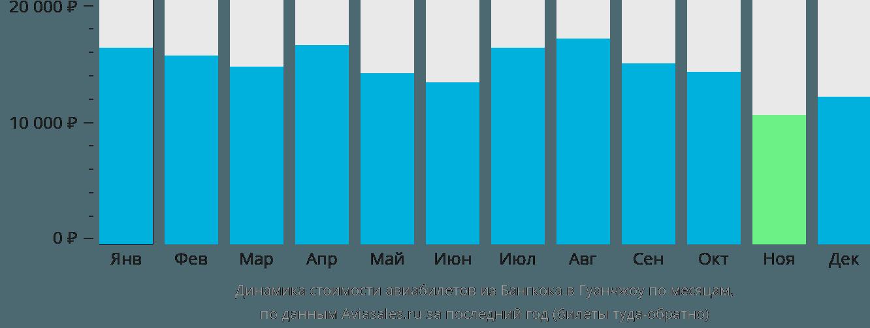 Динамика стоимости авиабилетов из Бангкока в Гуанчжоу по месяцам