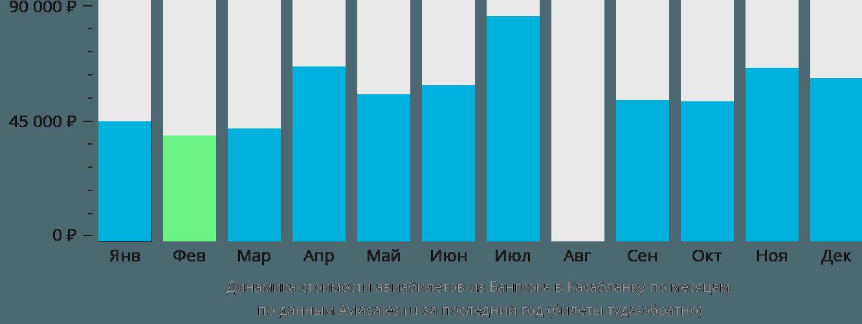 Динамика стоимости авиабилетов из Бангкока в Касабланку по месяцам