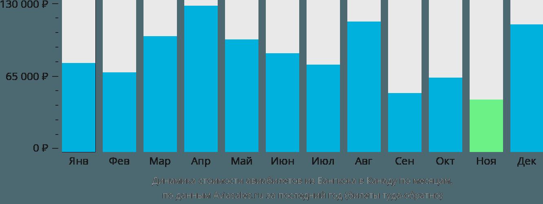 Динамика стоимости авиабилетов из Бангкока в Канаду по месяцам