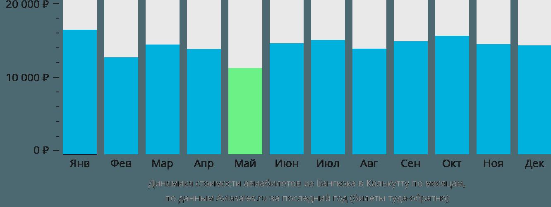 Динамика стоимости авиабилетов из Бангкока в Калькутту по месяцам