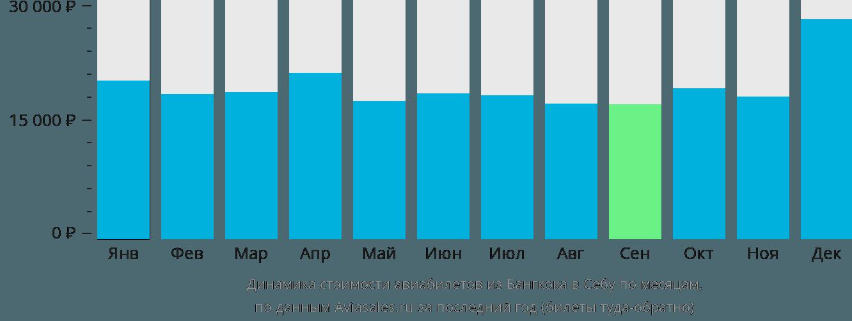 Динамика стоимости авиабилетов из Бангкока в Себу по месяцам