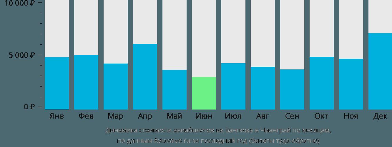 Динамика стоимости авиабилетов из Бангкока в Чианграй по месяцам