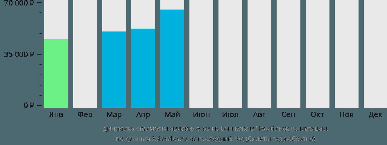 Динамика стоимости авиабилетов из Бангкока в Челябинск по месяцам