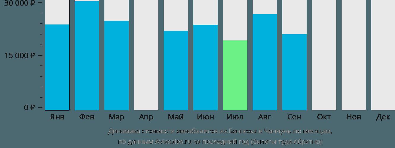 Динамика стоимости авиабилетов из Бангкока в Чанчунь по месяцам