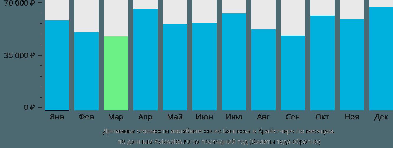 Динамика стоимости авиабилетов из Бангкока в Крайстчерч по месяцам