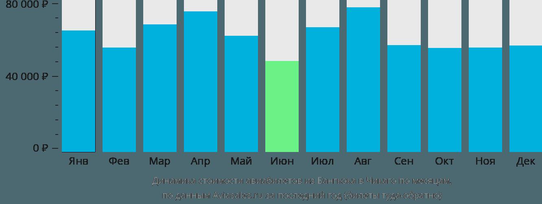 Динамика стоимости авиабилетов из Бангкока в Чикаго по месяцам