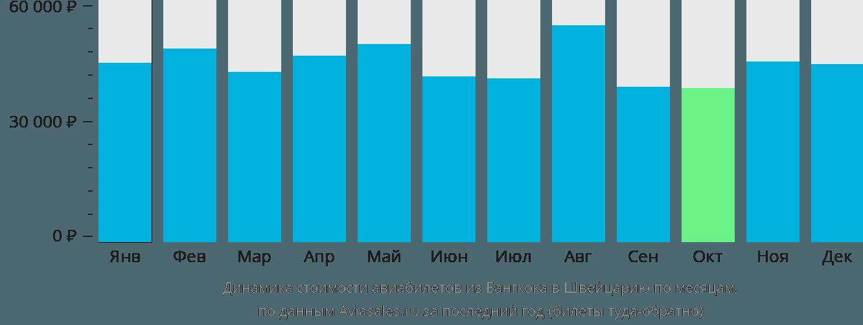 Динамика стоимости авиабилетов из Бангкока в Швейцарию по месяцам