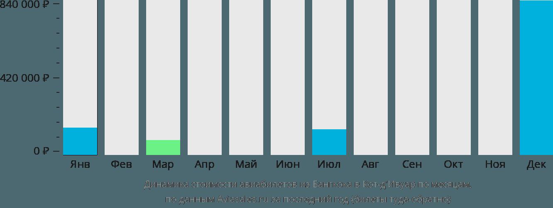 Динамика стоимости авиабилетов из Бангкока в Кот д'Ивуар по месяцам
