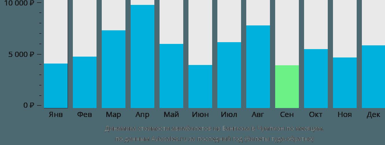 Динамика стоимости авиабилетов из Бангкока в Чумпхон по месяцам