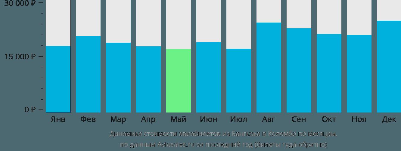 Динамика стоимости авиабилетов из Бангкока в Коломбо по месяцам