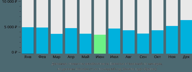 Динамика стоимости авиабилетов из Бангкока в Чиангмай по месяцам
