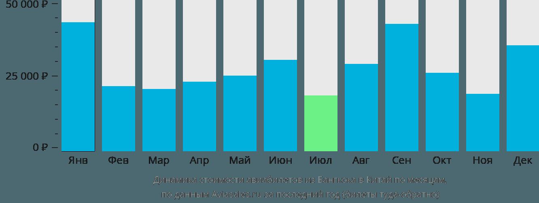 Динамика стоимости авиабилетов из Бангкока в Китай по месяцам