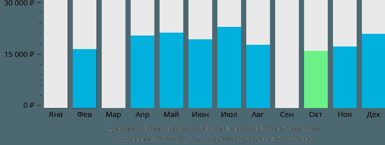 Динамика стоимости авиабилетов из Бангкока в Кочин по месяцам