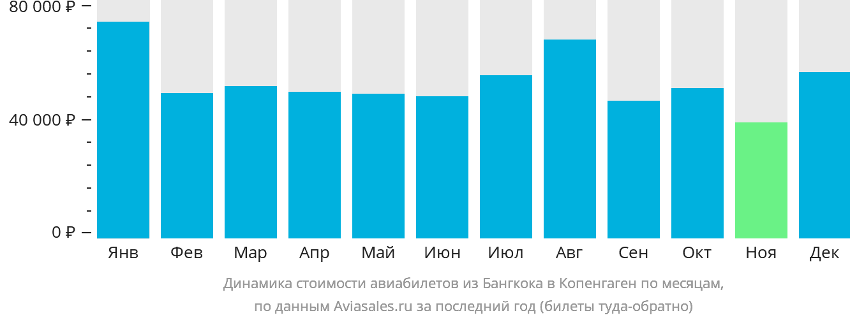 Динамика стоимости авиабилетов из Бангкока в Копенгаген по месяцам