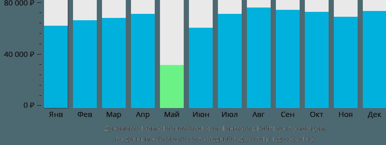 Динамика стоимости авиабилетов из Бангкока в Кейптаун по месяцам