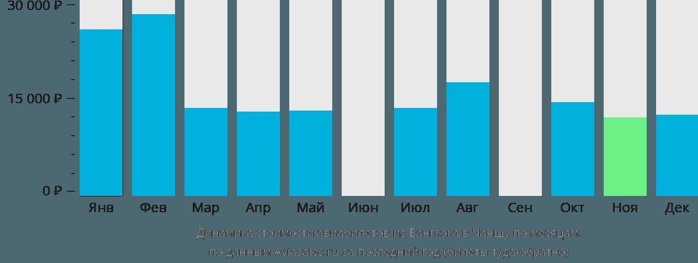 Динамика стоимости авиабилетов из Бангкока в Чаншу по месяцам