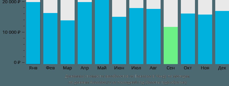 Динамика стоимости авиабилетов из Бангкока в Чэнду по месяцам