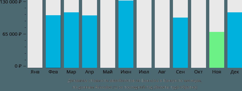 Динамика стоимости авиабилетов из Бангкока в Канкун по месяцам