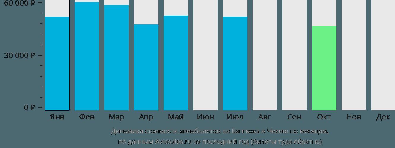 Динамика стоимости авиабилетов из Бангкока в Чехию по месяцам