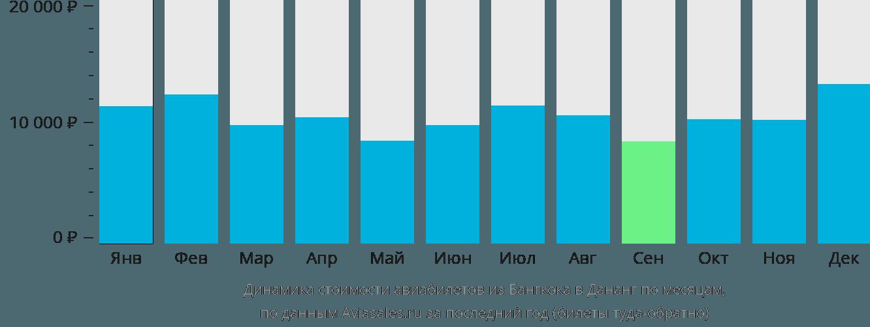 Динамика стоимости авиабилетов из Бангкока в Дананг по месяцам