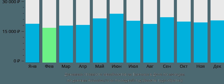 Динамика стоимости авиабилетов из Бангкока в Дели по месяцам