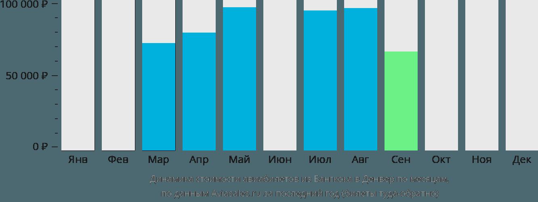 Динамика стоимости авиабилетов из Бангкока в Денвер по месяцам