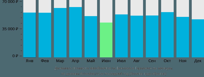 Динамика стоимости авиабилетов из Бангкока в Германию по месяцам