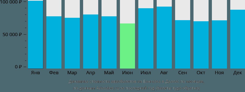 Динамика стоимости авиабилетов из Бангкока в Даллас по месяцам