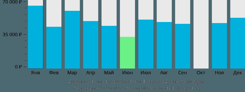 Динамика стоимости авиабилетов из Бангкока в Данию по месяцам