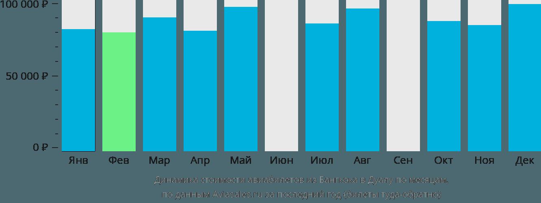 Динамика стоимости авиабилетов из Бангкока в Дуалу по месяцам