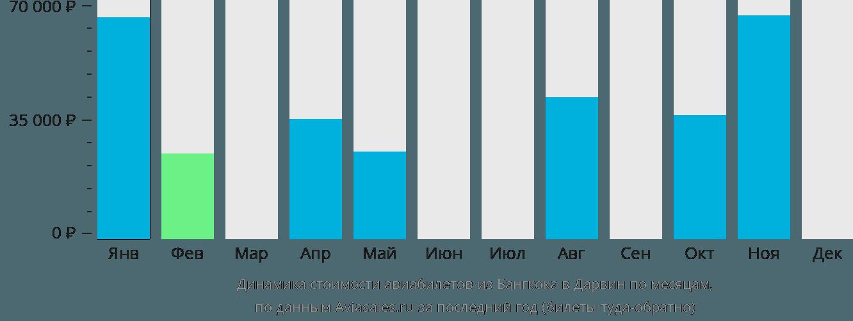 Динамика стоимости авиабилетов из Бангкока в Дарвин по месяцам