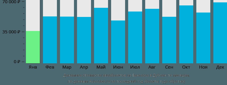 Динамика стоимости авиабилетов из Бангкока в Дублин по месяцам