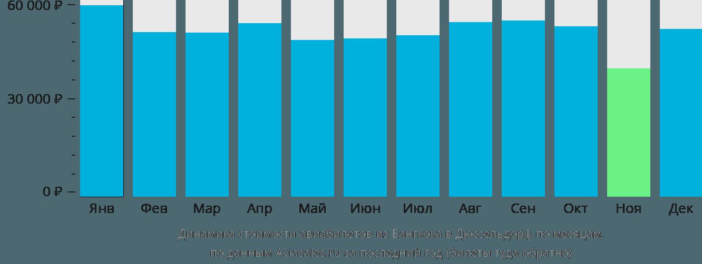 Динамика стоимости авиабилетов из Бангкока в Дюссельдорф по месяцам