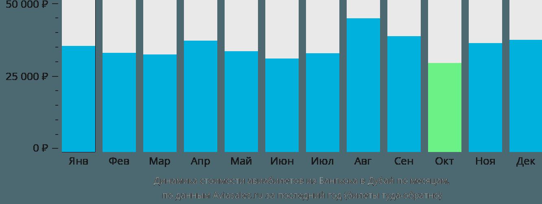 Динамика стоимости авиабилетов из Бангкока в Дубай по месяцам