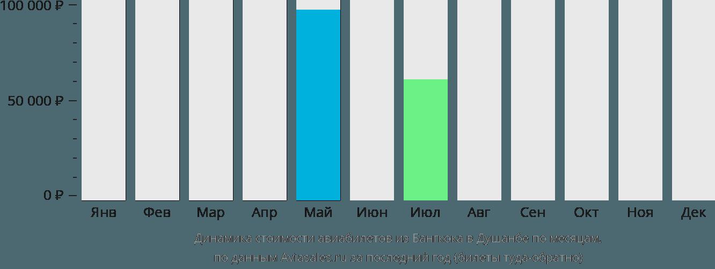 Динамика стоимости авиабилетов из Бангкока в Душанбе по месяцам