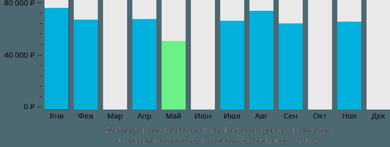 Динамика стоимости авиабилетов из Бангкока в Эдинбург по месяцам