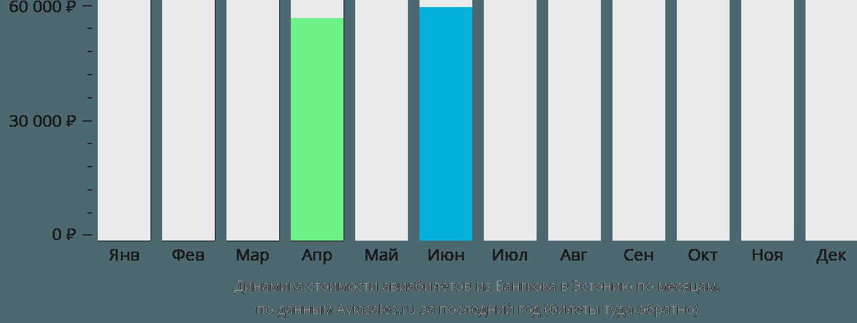 Динамика стоимости авиабилетов из Бангкока в Эстонию по месяцам