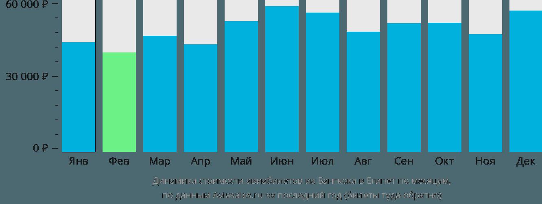 Динамика стоимости авиабилетов из Бангкока в Египет по месяцам