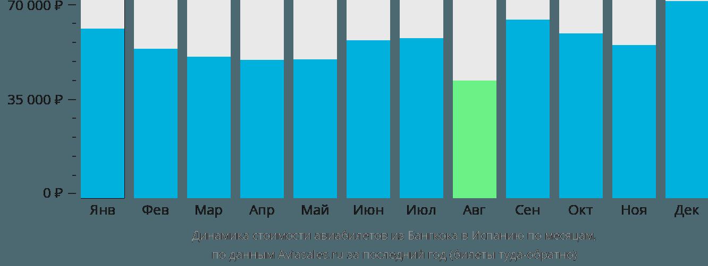 Динамика стоимости авиабилетов из Бангкока в Испанию по месяцам