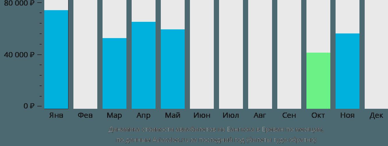 Динамика стоимости авиабилетов из Бангкока в Ереван по месяцам