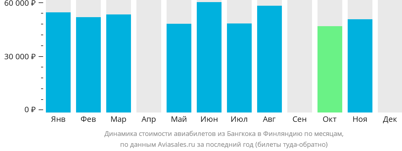 Динамика стоимости авиабилетов из Бангкока в Финляндию по месяцам