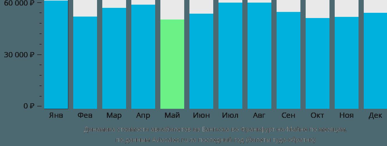 Динамика стоимости авиабилетов из Бангкока во Франкфурт-на-Майне по месяцам