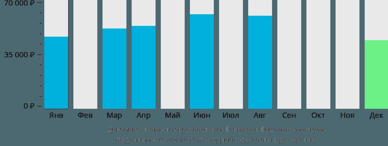Динамика стоимости авиабилетов из Бангкока в Бишкек по месяцам