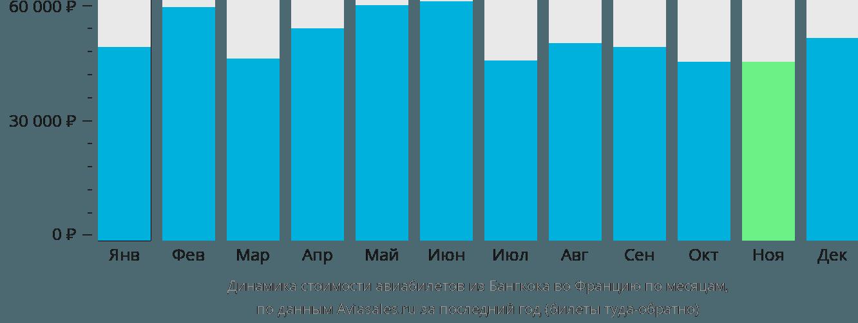 Динамика стоимости авиабилетов из Бангкока во Францию по месяцам