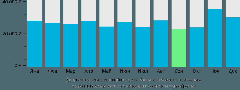 Динамика стоимости авиабилетов из Бангкока в Фукуоку по месяцам