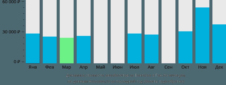 Динамика стоимости авиабилетов из Бангкока в Гаю по месяцам