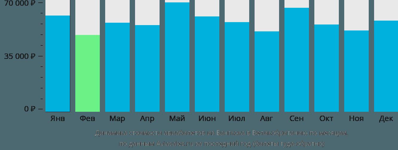 Динамика стоимости авиабилетов из Бангкока в Великобританию по месяцам