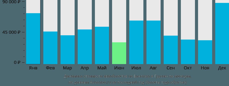 Динамика стоимости авиабилетов из Бангкока в Грузию по месяцам