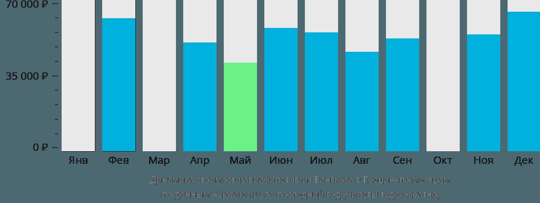 Динамика стоимости авиабилетов из Бангкока в Грецию по месяцам