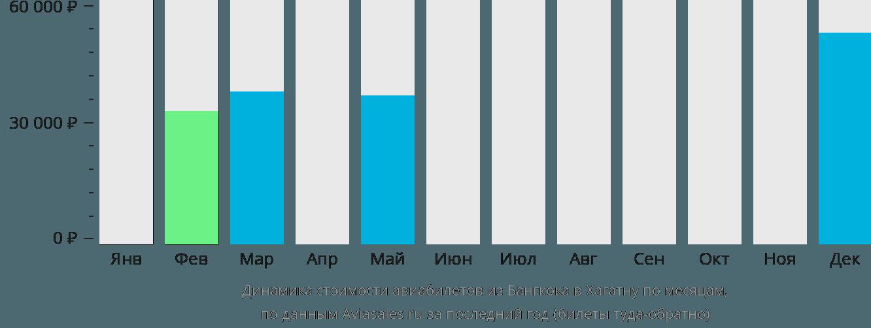 Динамика стоимости авиабилетов из Бангкока в Хагатну по месяцам